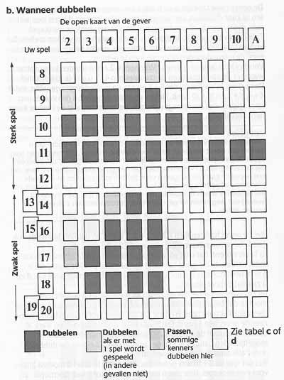 blackjack-schema-b